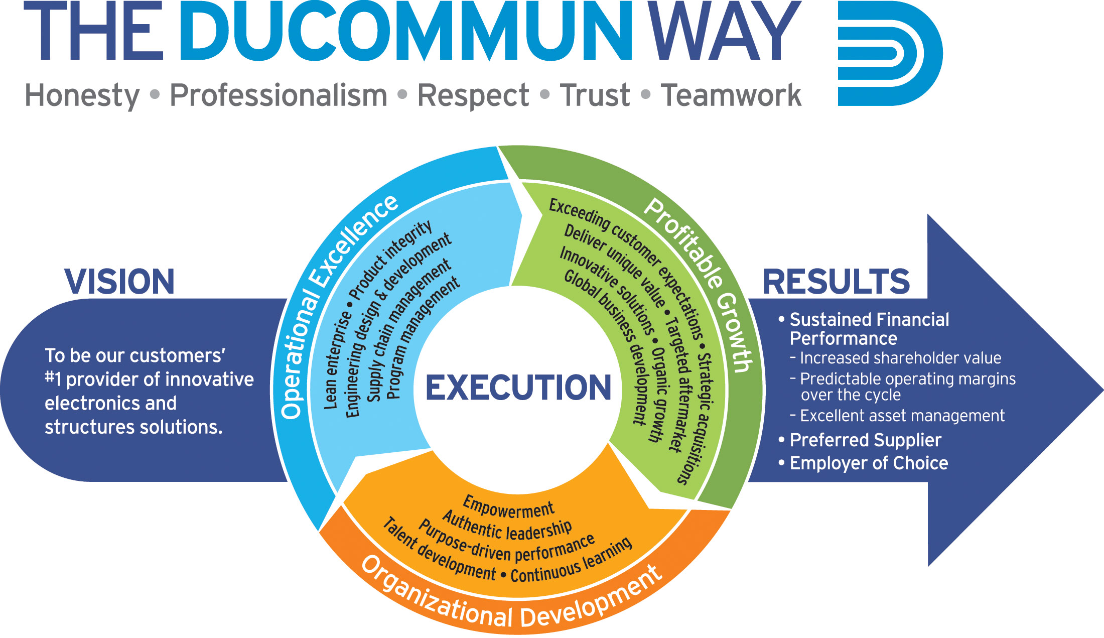 professionalism and respect Ordinarily i focus on how hard it is to develop a good team there are so many interpersonal dynamics and individual needs that can clog up the works of getting the right stuff done for the company.